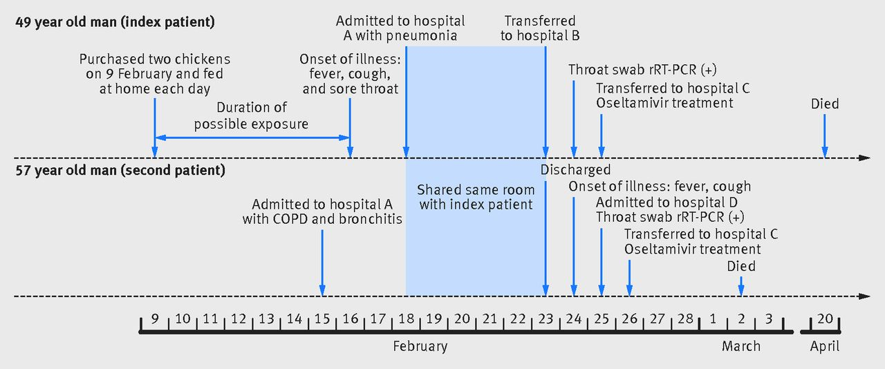 nosocomial transmission of avian influenza a  h7n9  virus