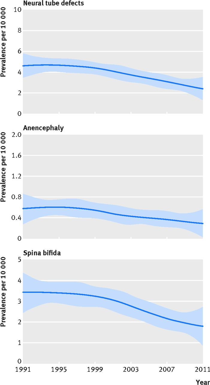 Long term trends in prevalence of neural tube defects in Europe ...