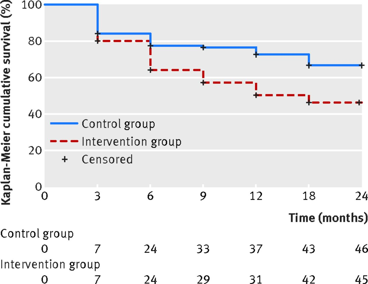 depression intervention for older adults Predicting outcomes of therapeutic recreation interventions for older adults with dementia and behavioral symptoms by: buettner, linda l, fitzsimmons, suzanne, atav, a serdar buettner, l & fitzsimmons, s, atav, s (2006) predicting outcomes.