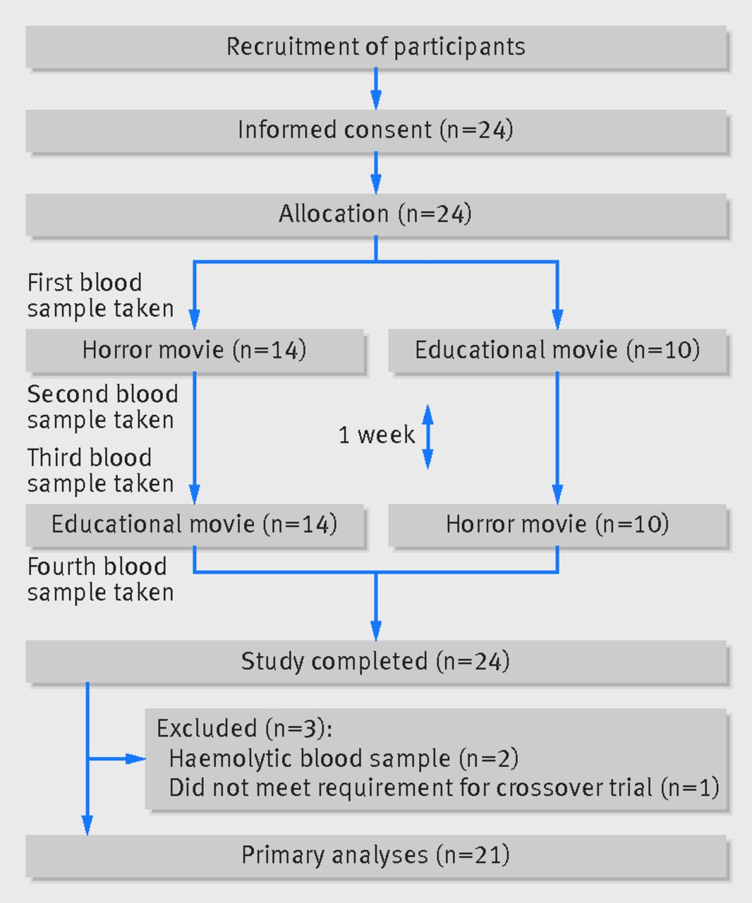 Bloodcurdling movies and measures of coagulation: Fear