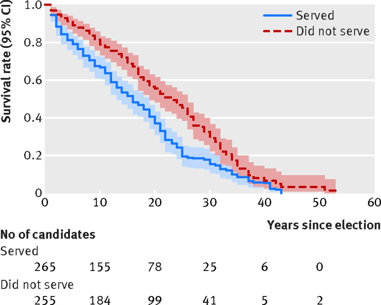 How To Cite A Fig 1 Kaplanmeier Survival Curves For Candidates Elected  To Head Of Government And Runnersup Harvard Style