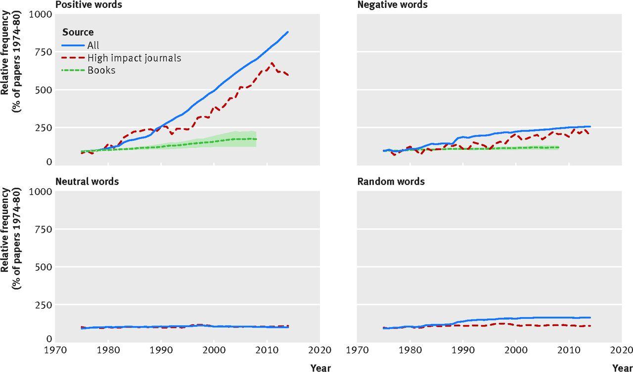 Random poll: Word Associations?