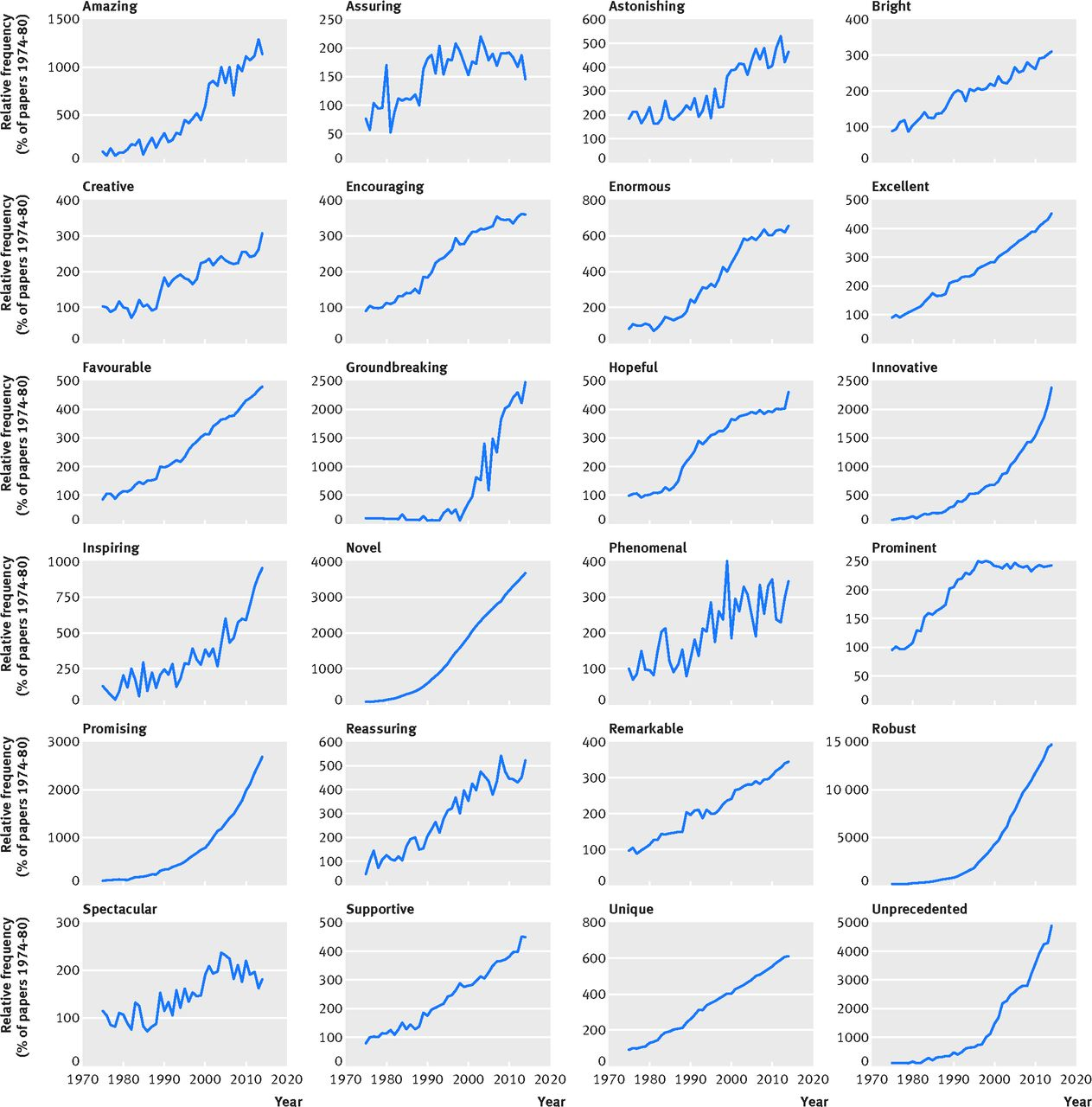 Use Of Positive And Negative Words In Scientific Pubmed Abstracts