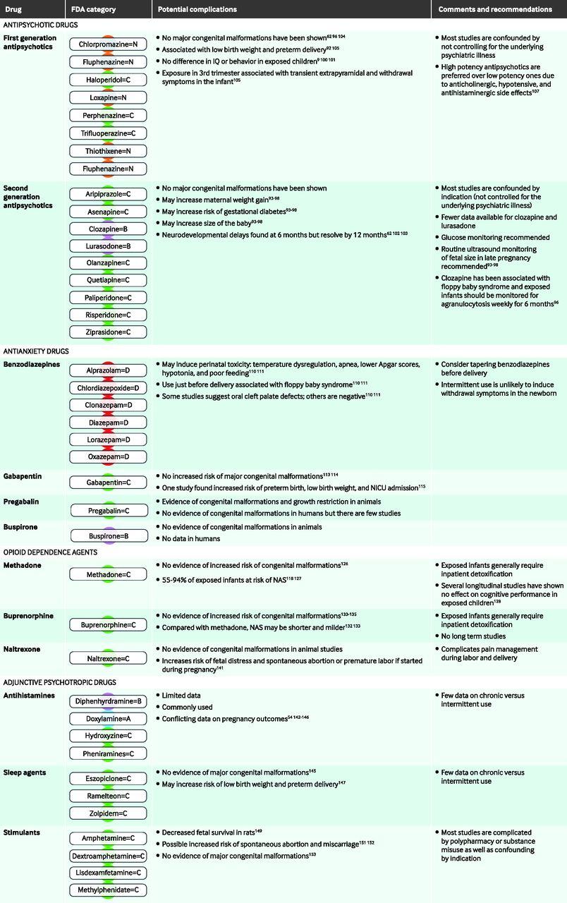 Management of psychotropic drugs during pregnancy