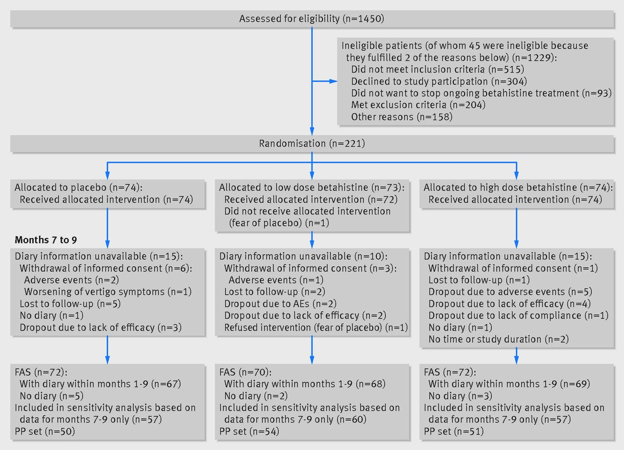 Efficacy And Safety Of Betahistine Treatment In Patients With Meniere S Disease Primary Results Of A Long Term Multicentre Double Blind Randomised Placebo Controlled Dose Defining Trial Bemed Trial The Bmj