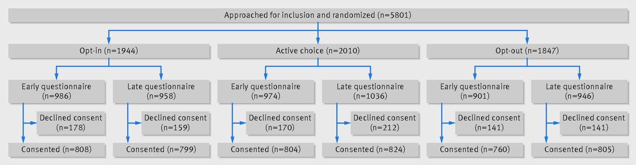 Patient Choice In Opt In Active Choice And Opt Out Hiv Screening