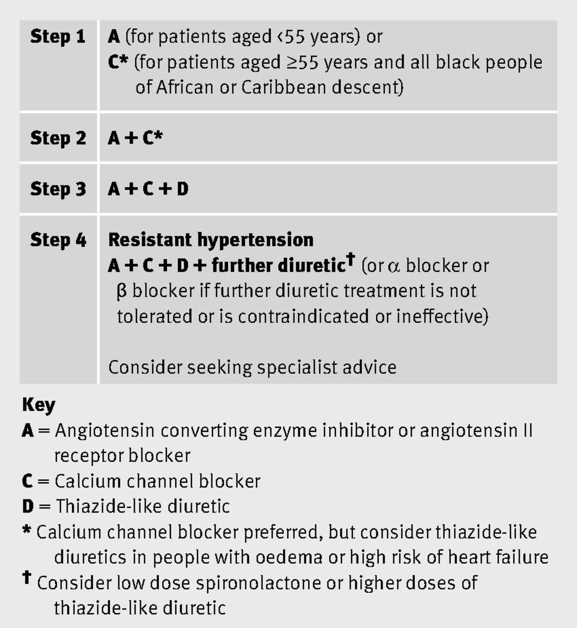 Hypertension: we treat WITHOUT medications 66