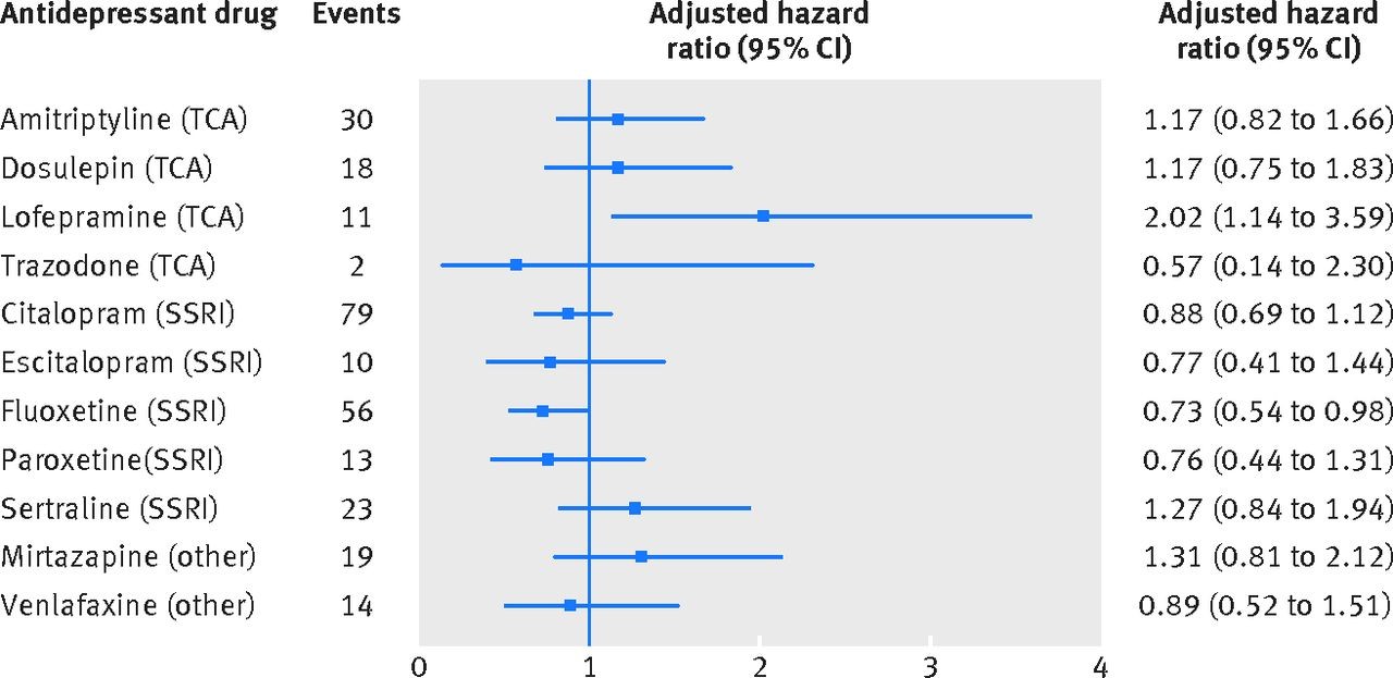 The Link Between Antidepressants And >> Antidepressant Use And Risk Of Cardiovascular Outcomes In People