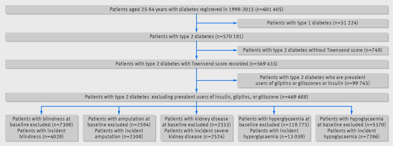 Diabetes treatments and risk of amputation, blindness