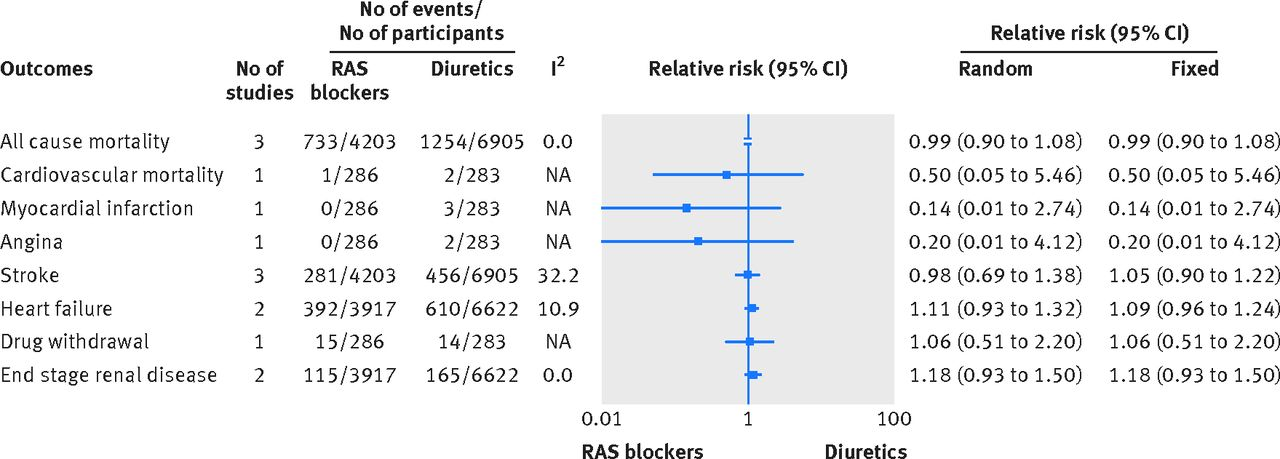diabetes mellitus as a compelling indication for use of renin