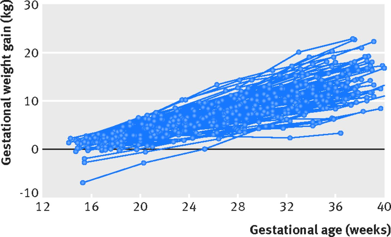 91c573525a6 Fig 2 Trajectories of gestational weight gain of 100 randomly selected normal  weight healthy women with uncomplicated live singleton births