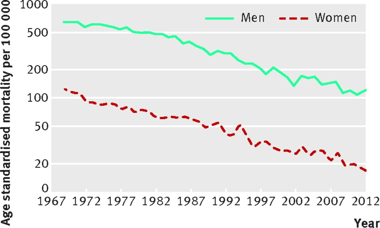 primary prevention and risk factor reduction in coronary heart  fig 1 age standardised mortality from coronary heart disease in 1969 2012 logarithmic scale for working aged men and women age 35 64 years in eastern
