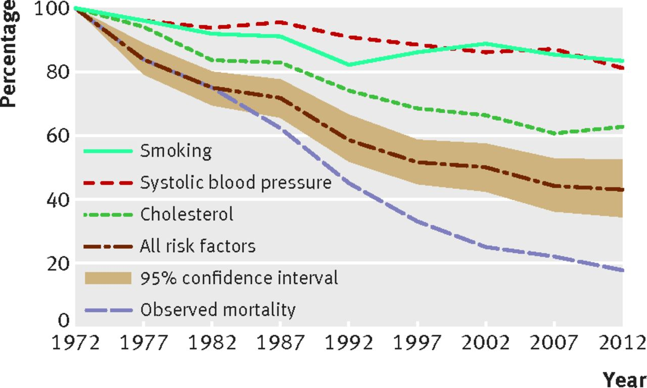 research papers on coronary heart disease