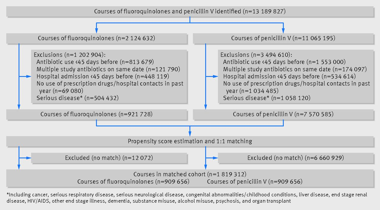 oral fluoroquinolone use and serious arrhythmia bi national cohort