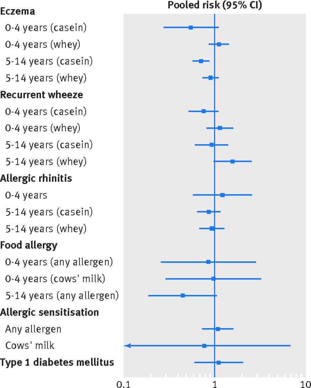 hydrolysed formula and risk of allergic or autoimmune disease