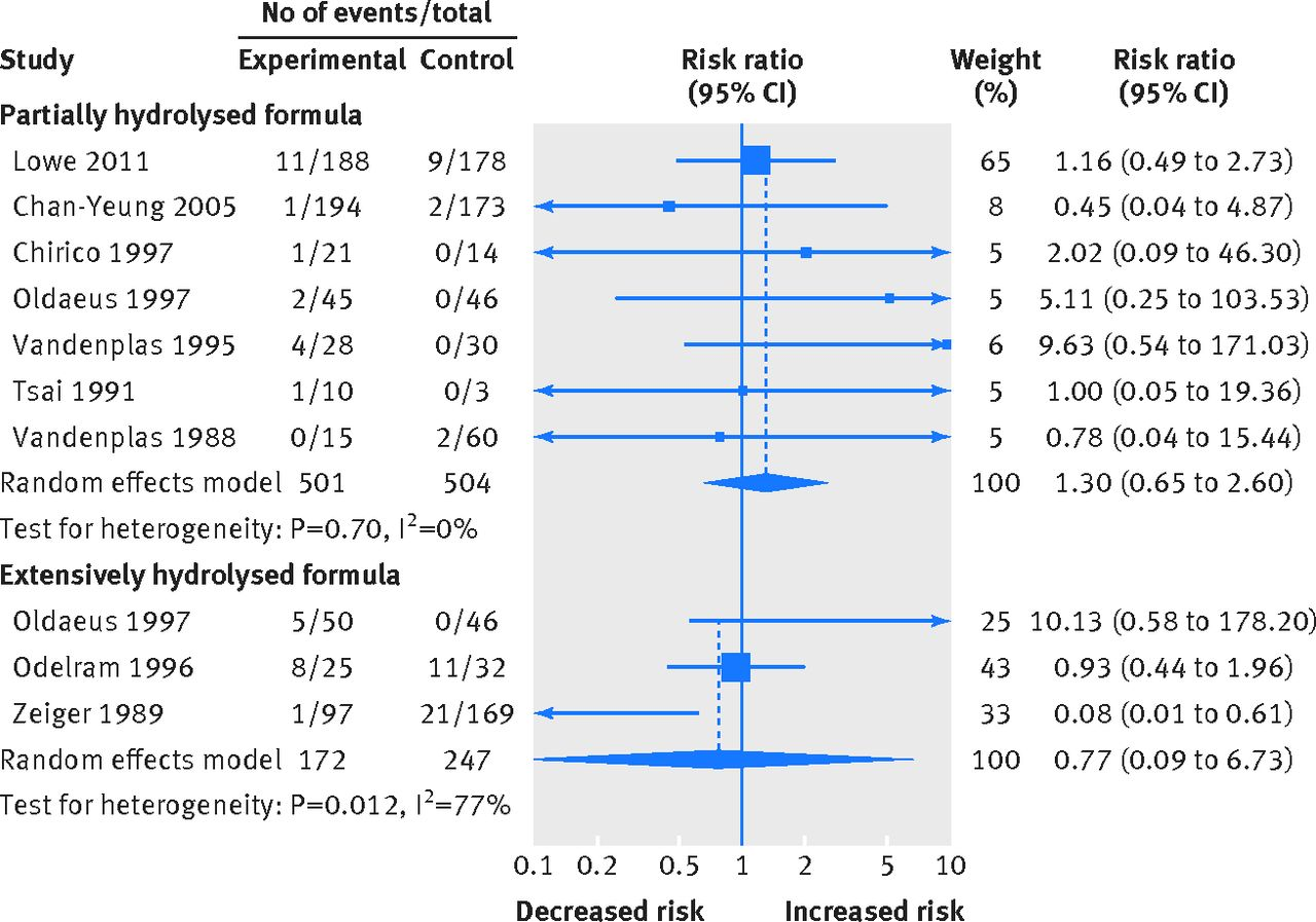 Hydrolysed formula and risk of allergic or autoimmune disease fig 6 evidence from randomised controlled trials for partially hydrolysed formula and extensively hydrolysed formula compared with standard cows milk falaconquin