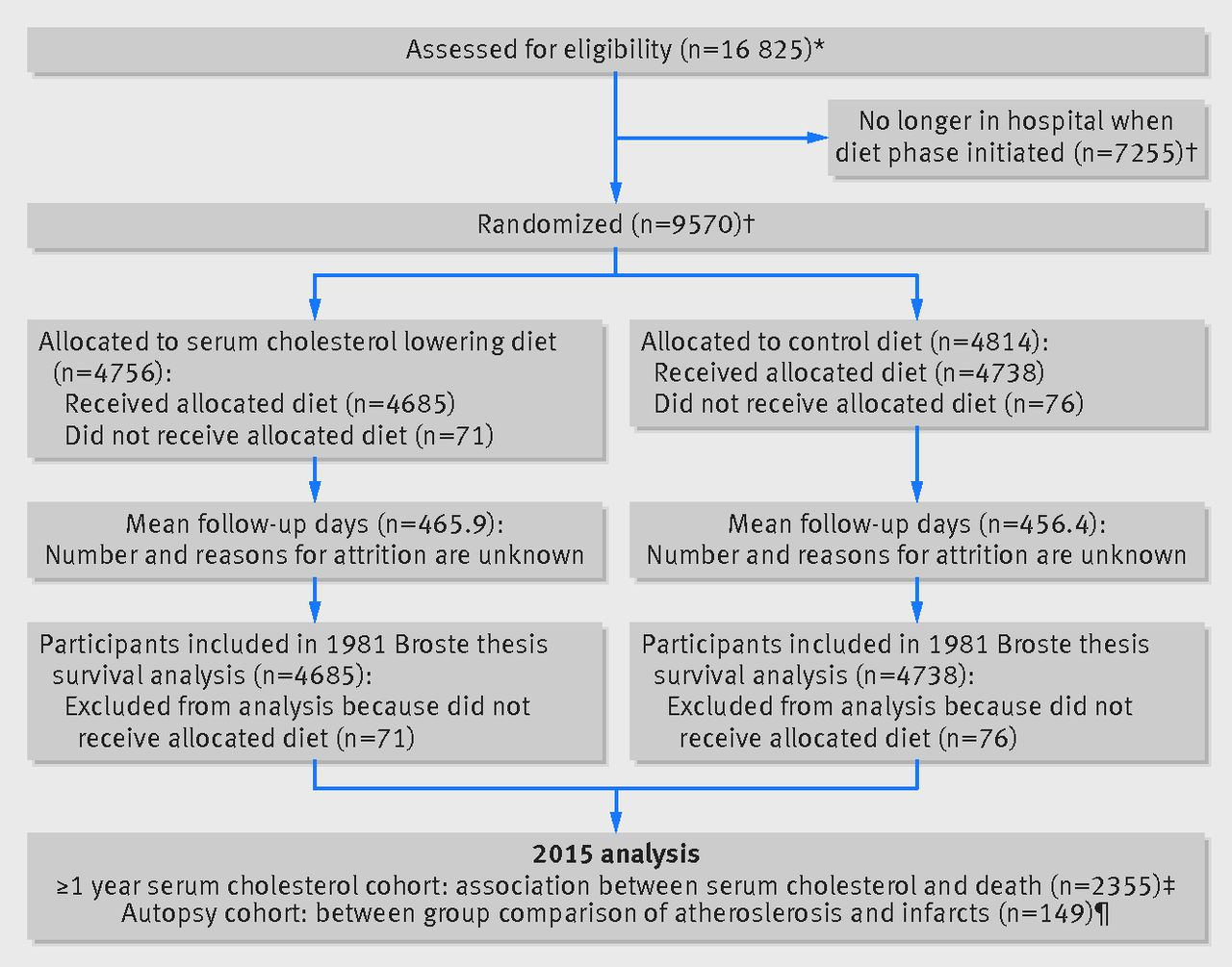 Re Evaluation Of The Traditional Diet Heart Hypothesis Analysis Of