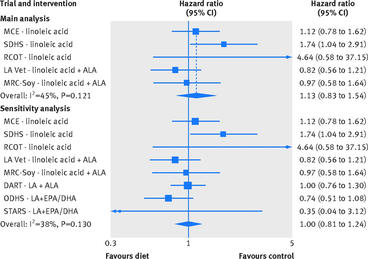 Re-evaluation of the traditional diet-heart hypothesis