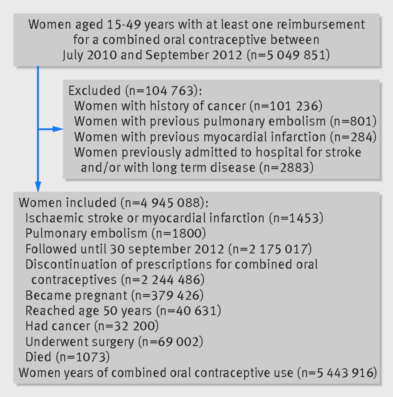 Low Dose Oestrogen Combined Oral Contraception And Risk Of Pulmonary