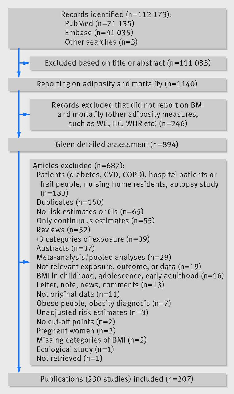 BMI and all cause mortality: systematic review and non