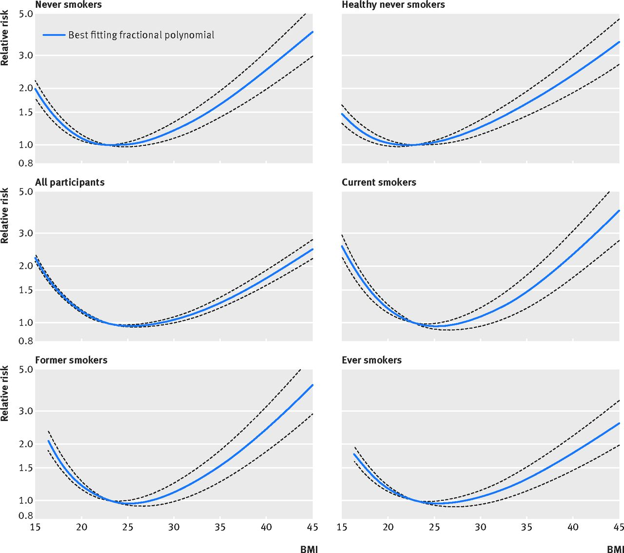 Bmi and all cause mortality systematic review and non linear dose fig 2 non linear dose response analysis of bmi and all cause mortality among never smokers healthy never smokers all participants current former nvjuhfo Image collections
