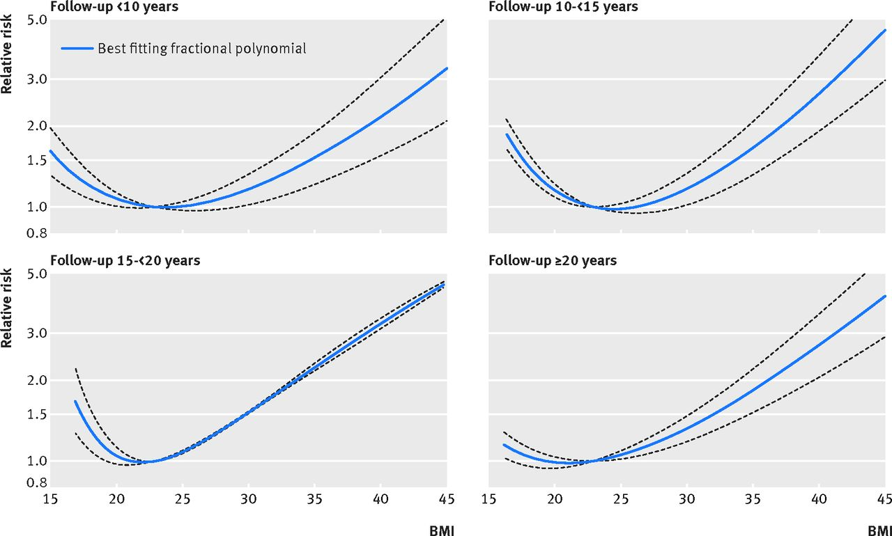 Bmi and all cause mortality systematic review and non linear dose fig 3 non linear dose response analysis of bmi and all cause mortality in never smokers stratified by duration of follow up nvjuhfo Gallery