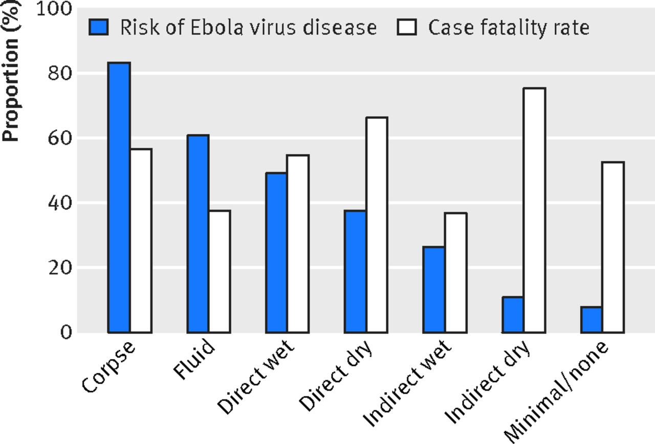 Long-term effects of Ebolavirus infection