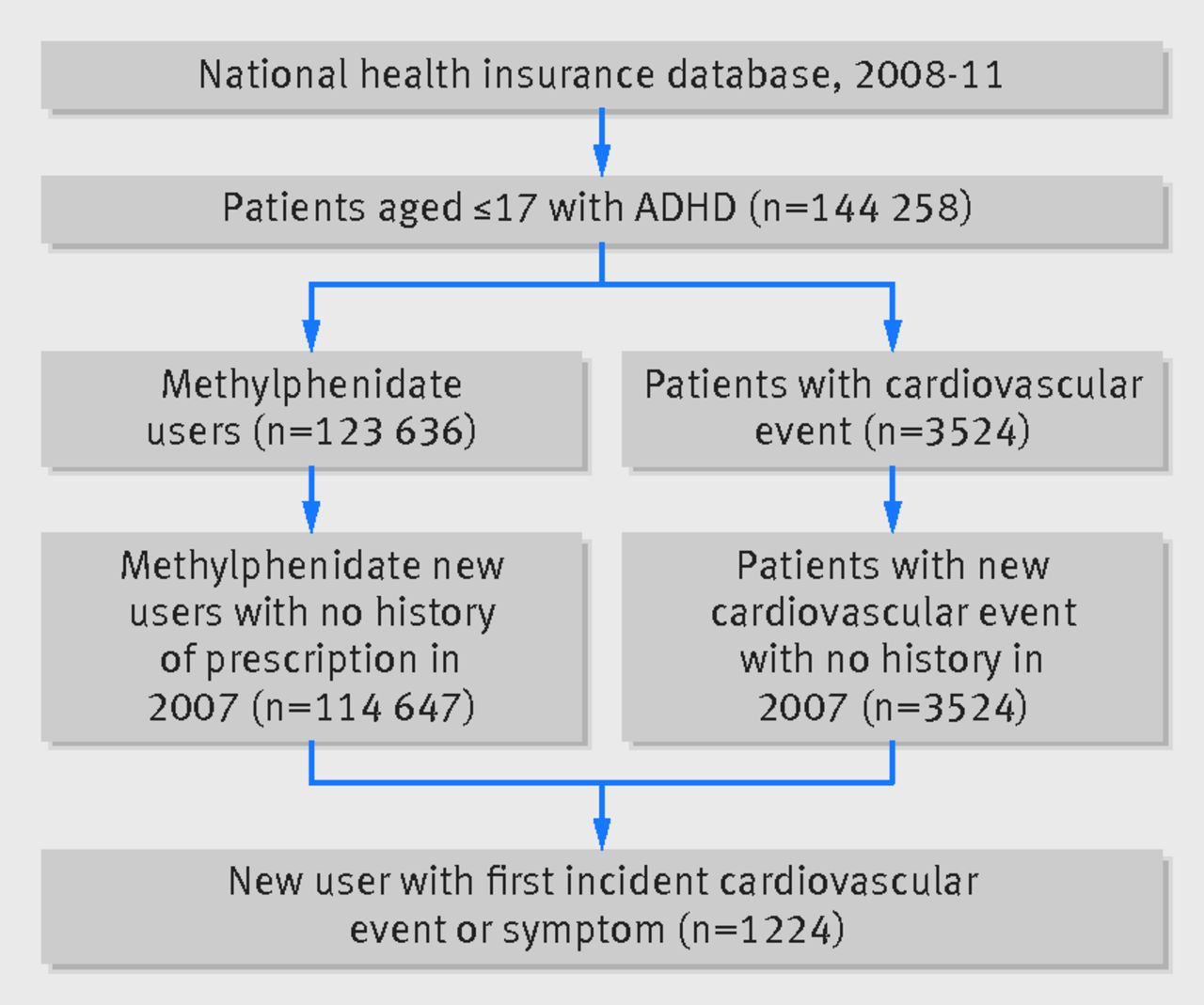 The New Way To Study With Adhd >> Cardiovascular Safety Of Methylphenidate Among Children And