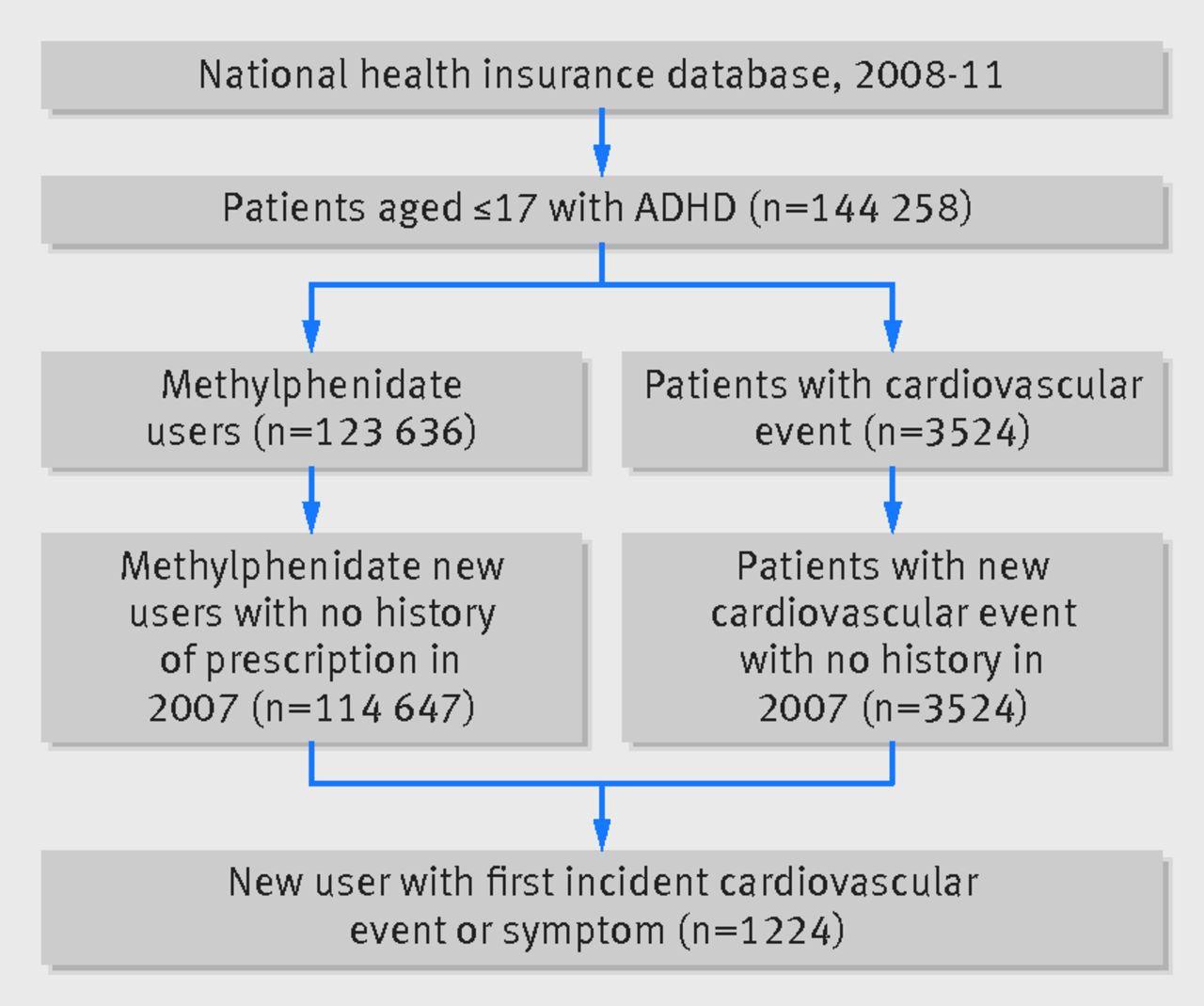 Cardiovascular safety of methylphenidate among children ...
