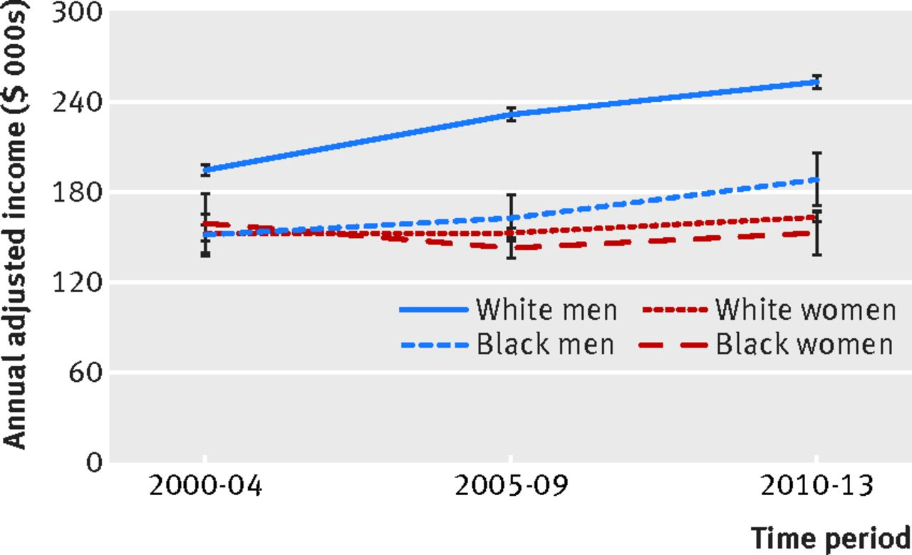 Differences in incomes of physicians in the United States by