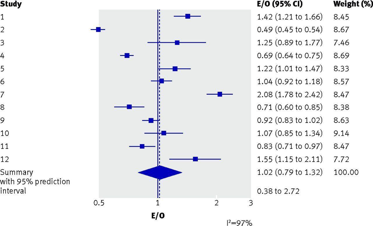 External validation of clinical prediction models using big