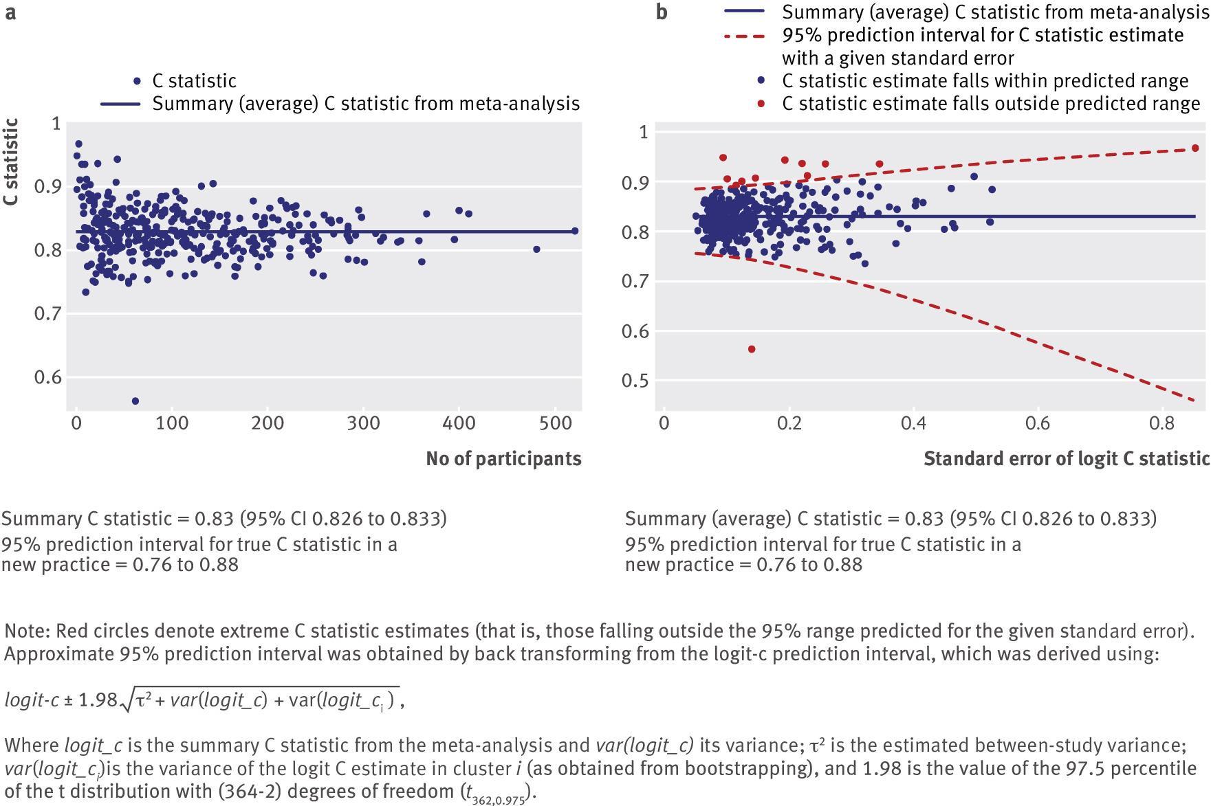 External validation of clinical prediction models using big datasets