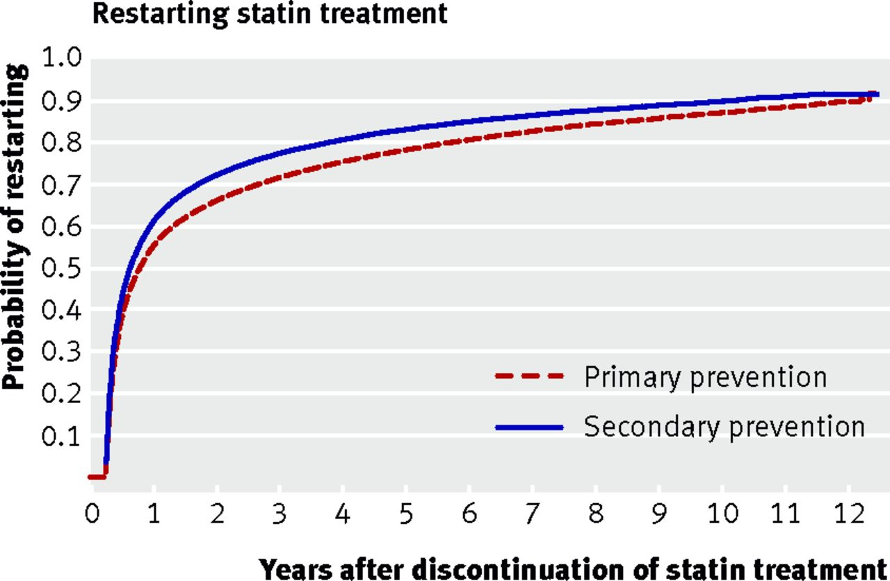Communication on this topic: Why Giving Statins to Young People Is , why-giving-statins-to-young-people-is/