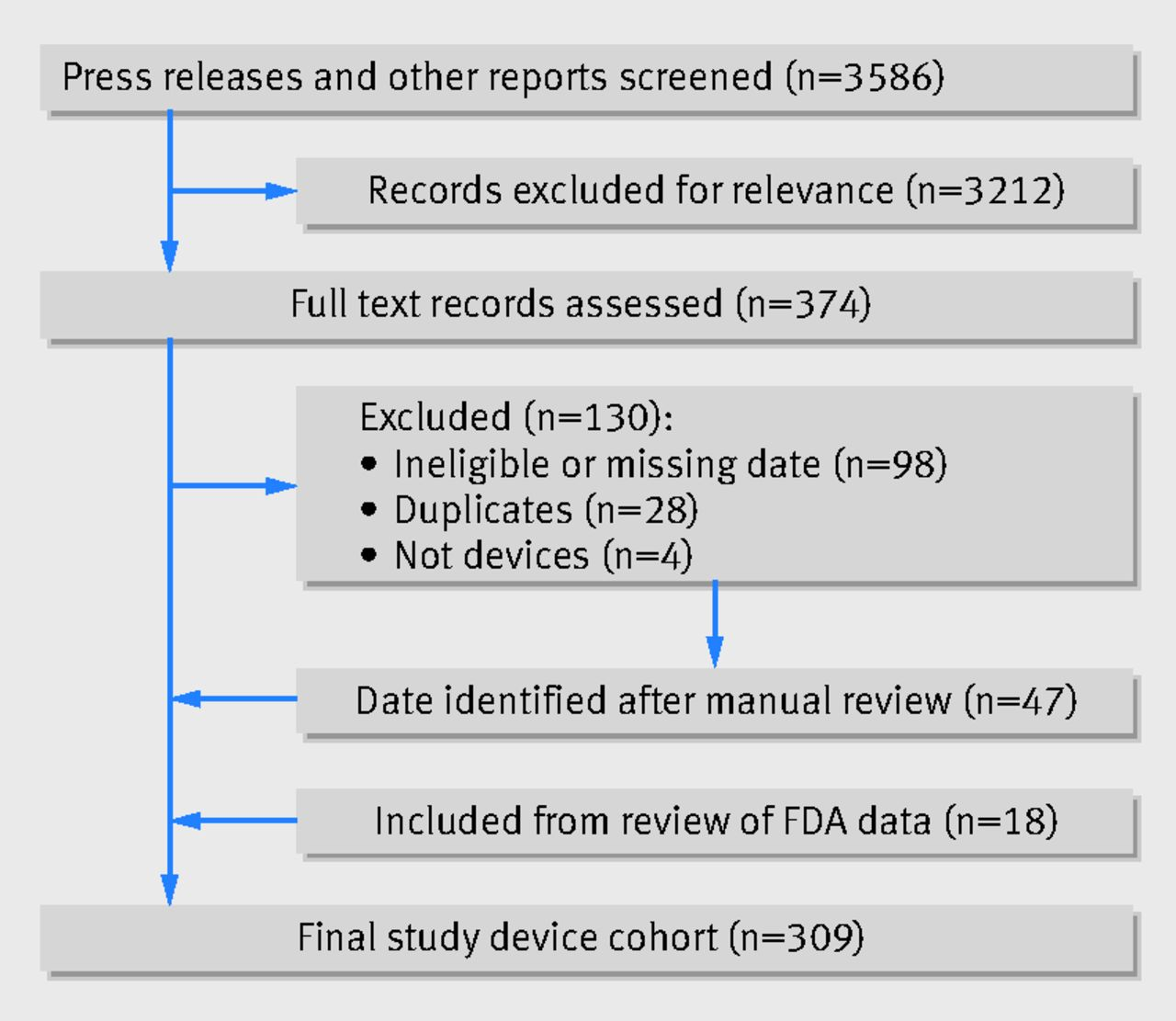 Comparison of rates of safety issues and reporting of trial