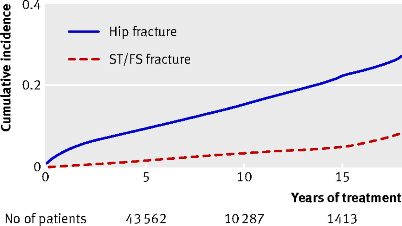 Risk Of Hip Subtrochanteric And Femoral Shaft Fractures Among Mid