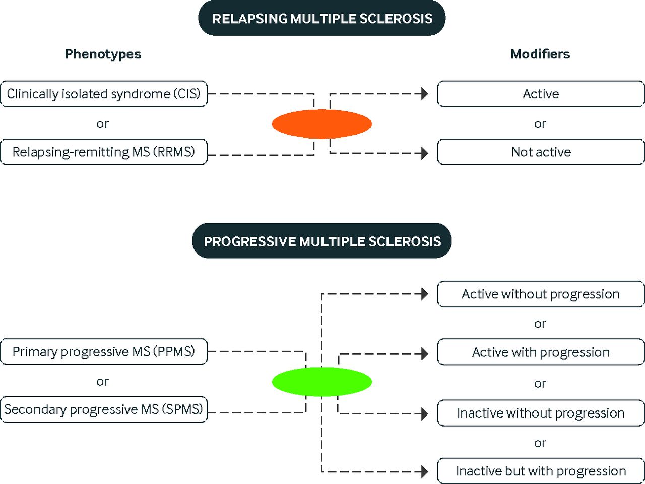 Disease modifying therapies for relapsing multiple sclerosis