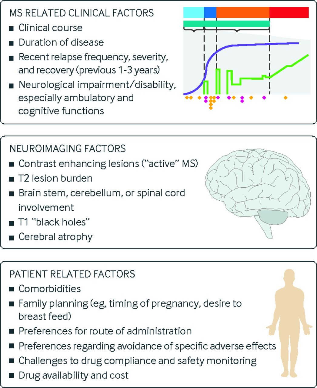 Disease modifying therapies for relapsing multiple sclerosis | The BMJ