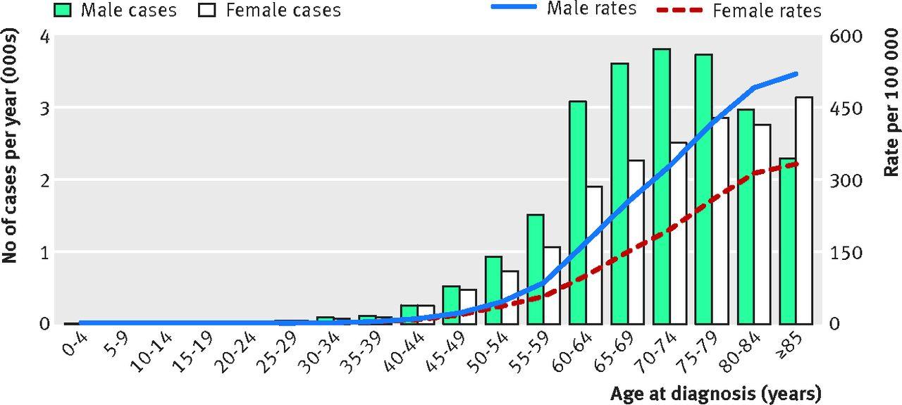 Colorectal Adenocarcinoma Risks Prevention And Diagnosis The Bmj