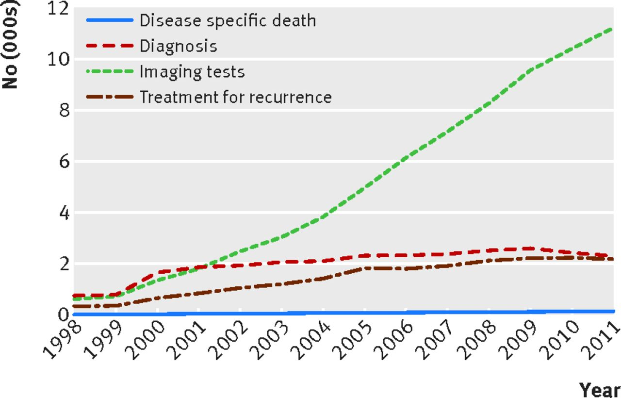 Use Of Imaging Tests After Primary Treatment Of Thyroid Cancer In The United States Population Based Retrospective Cohort Study Evaluating Death And Recurrence The Bmj