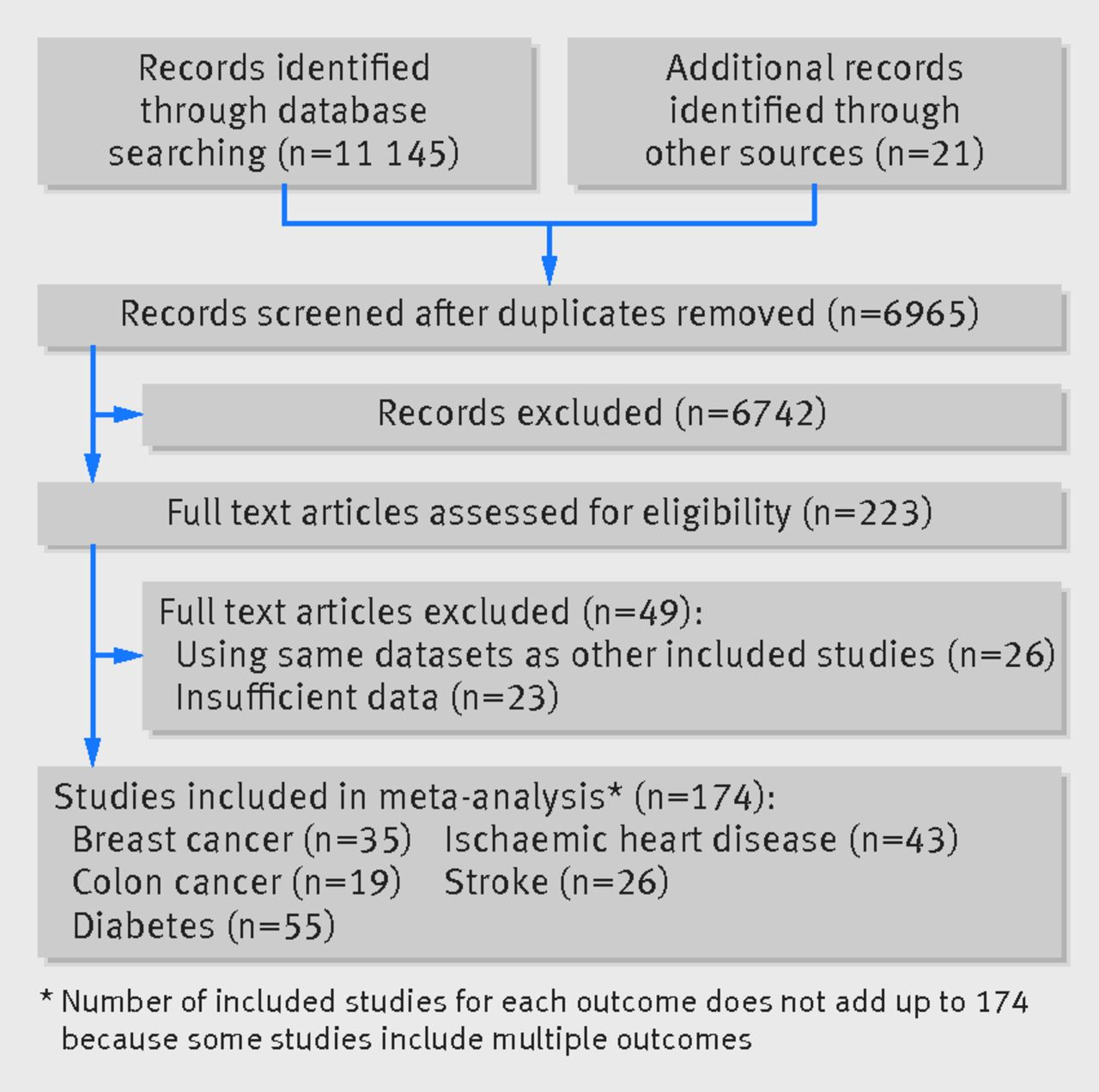 Physical activity and risk of breast cancer colon cancer fig 1 flow chart of selecting studies for inclusion in dose response meta analysis of effect of physical activity on five diseases nvjuhfo Image collections