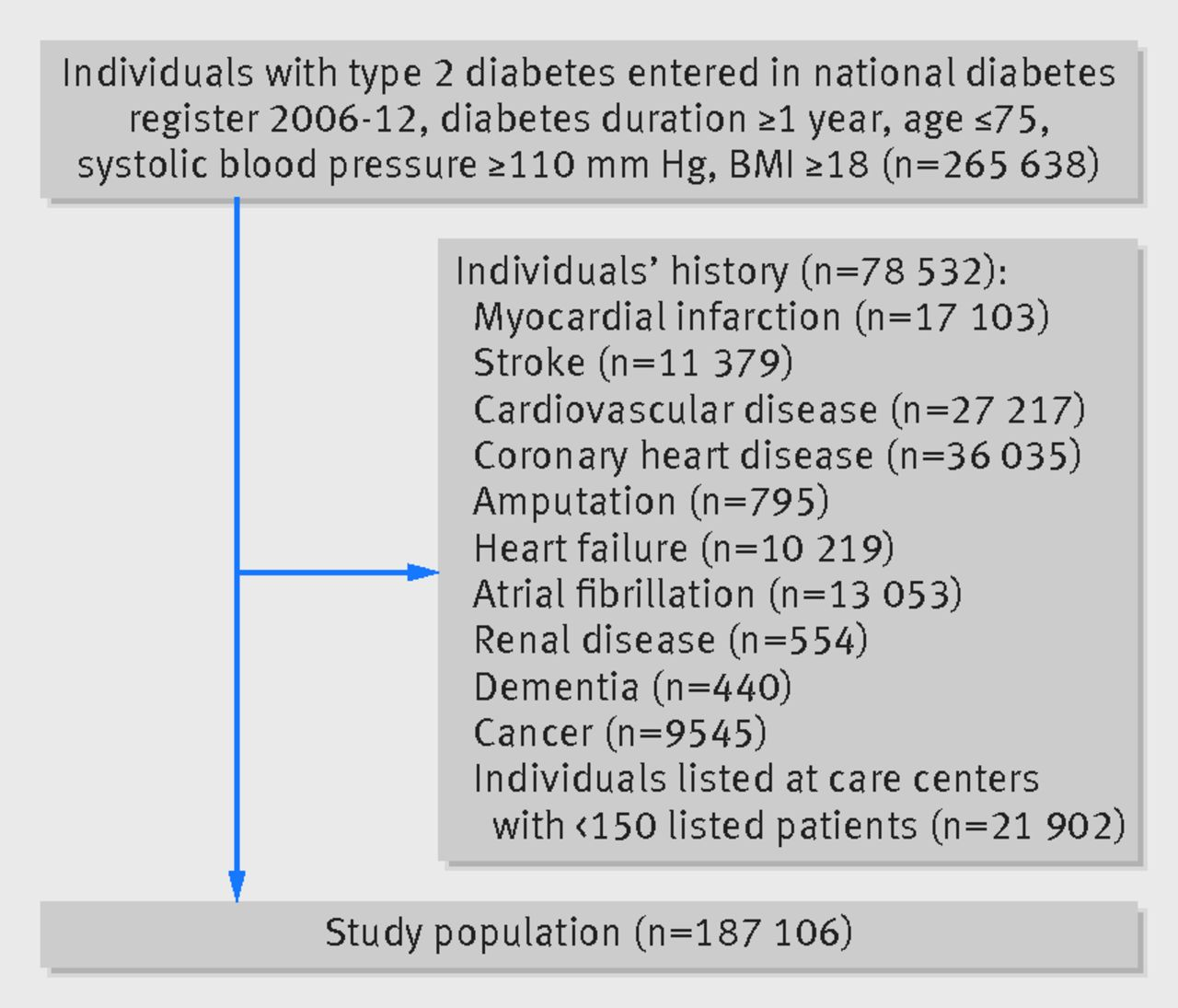 blood pressure and complications in individuals with type 2 diabetes
