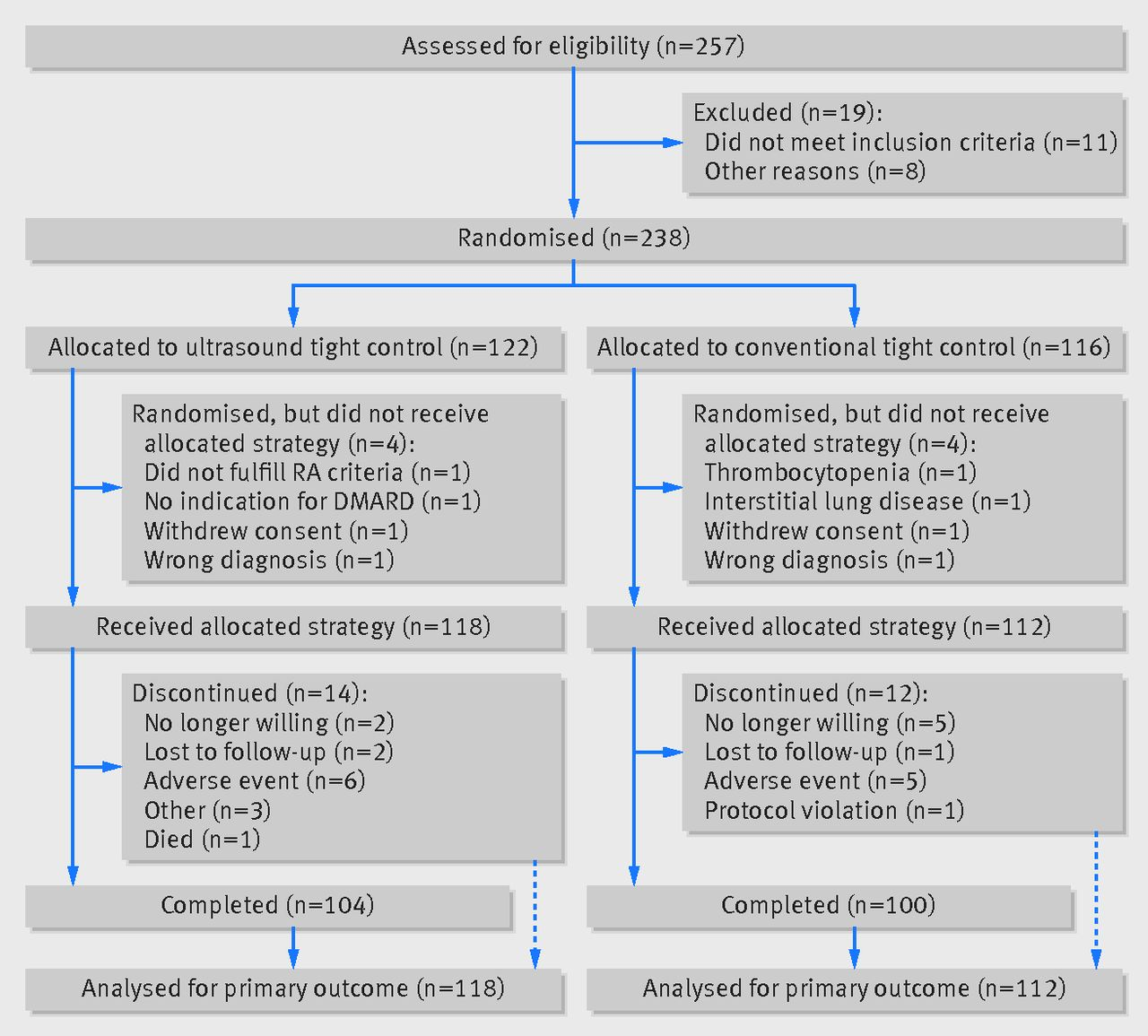 Ultrasound In Management Of Rheumatoid Arthritis Arctic Randomised Controlled Strategy Trial The Bmj