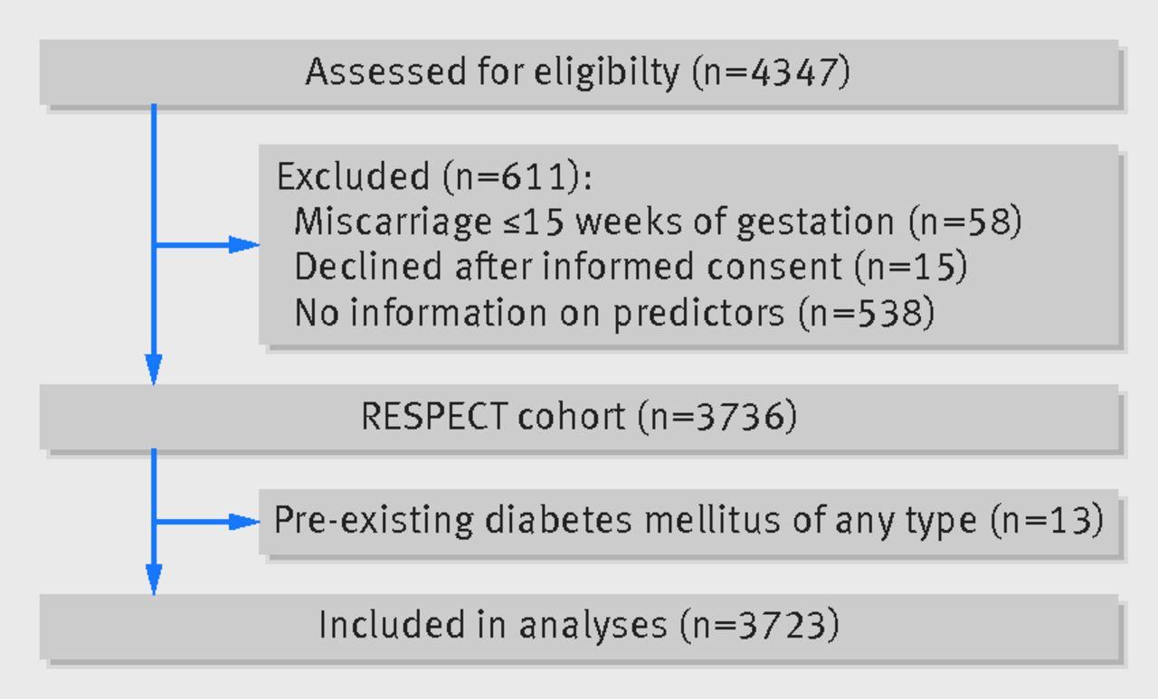 external validation of prognostic models to predict risk of
