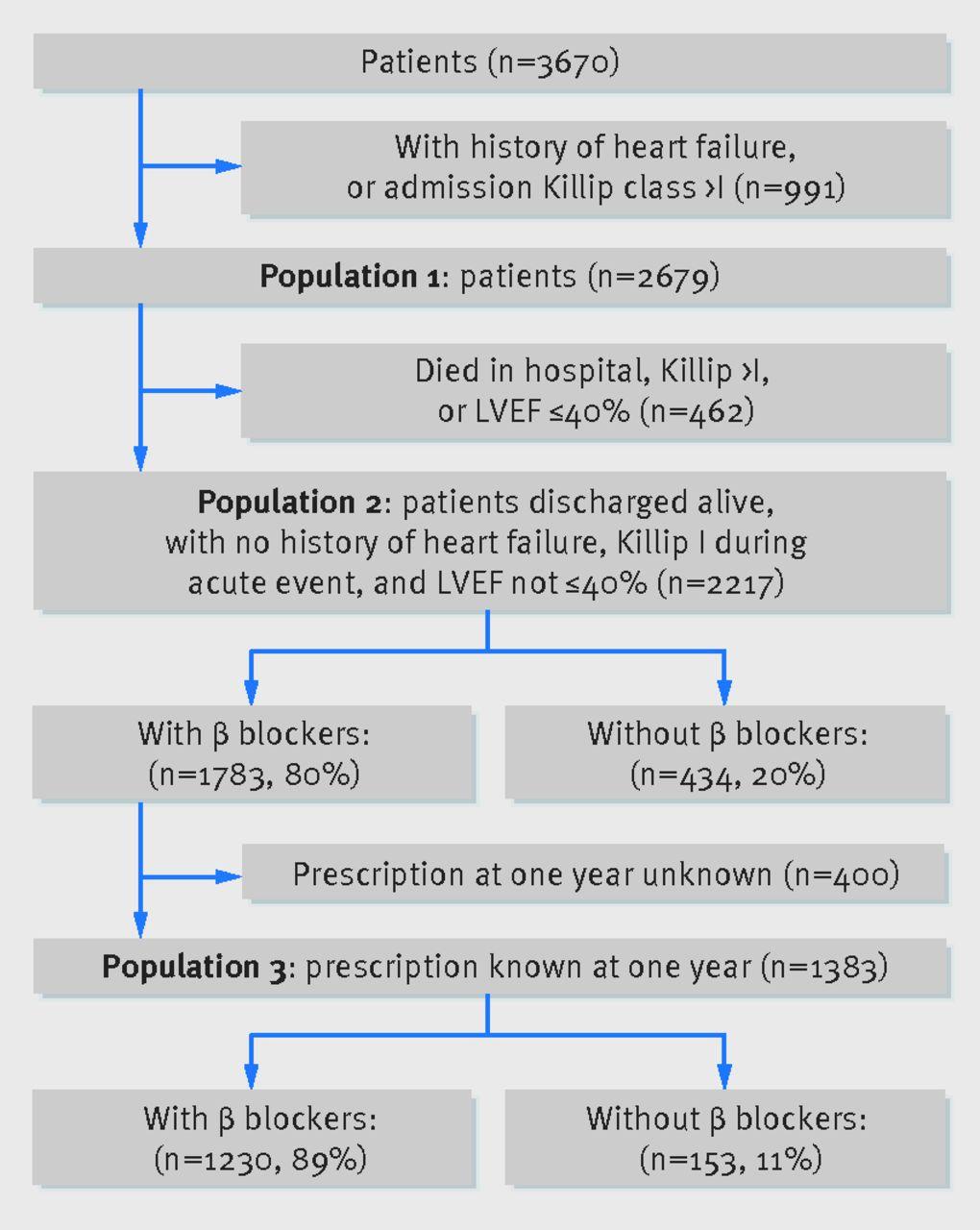 β blockers and mortality after myocardial infarction in patients