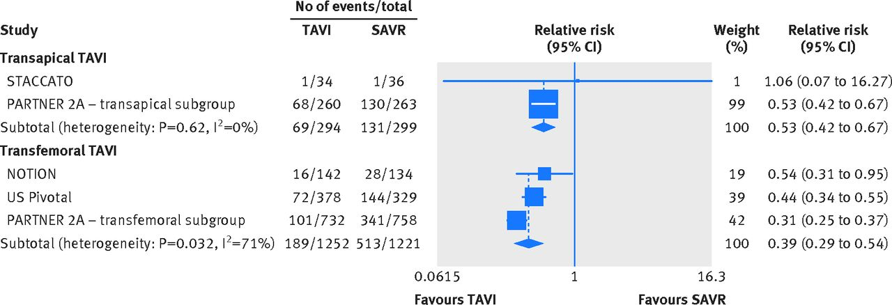transcatheter versus surgical aortic valve replacement in patients