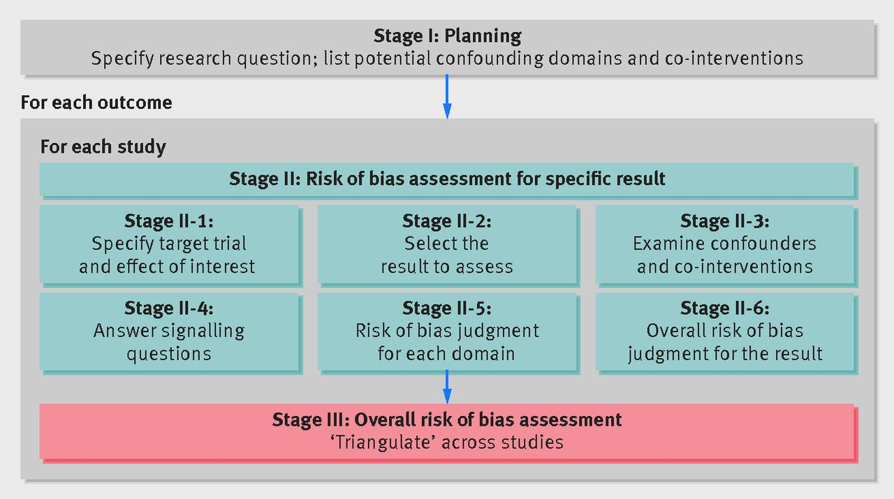 ROBINS-I: a tool for assessing risk of bias in non ...