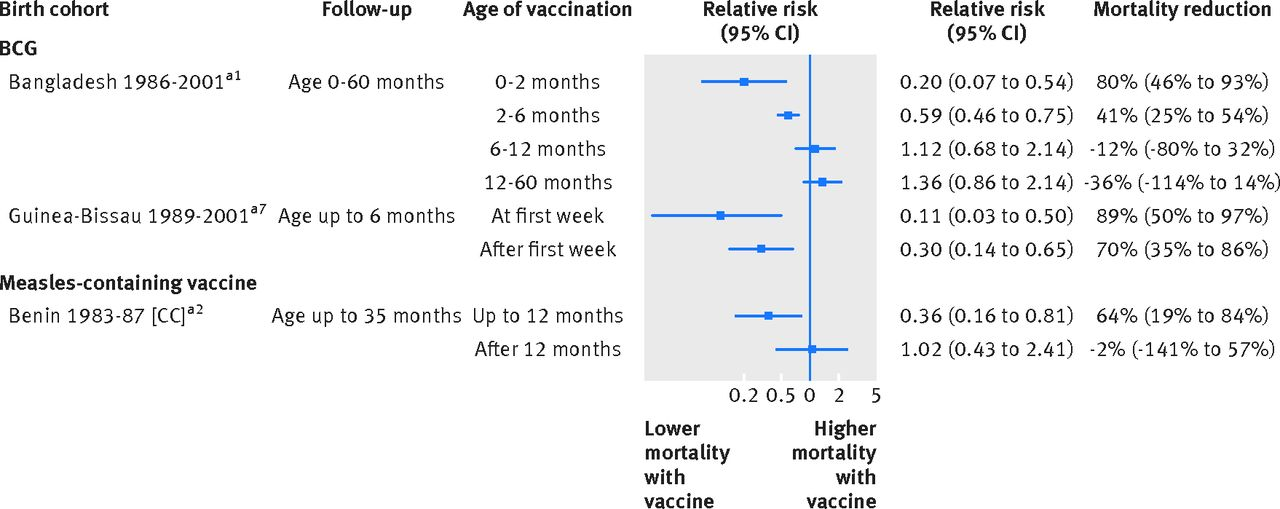 Association of BCG, DTP, and measles containing vaccines
