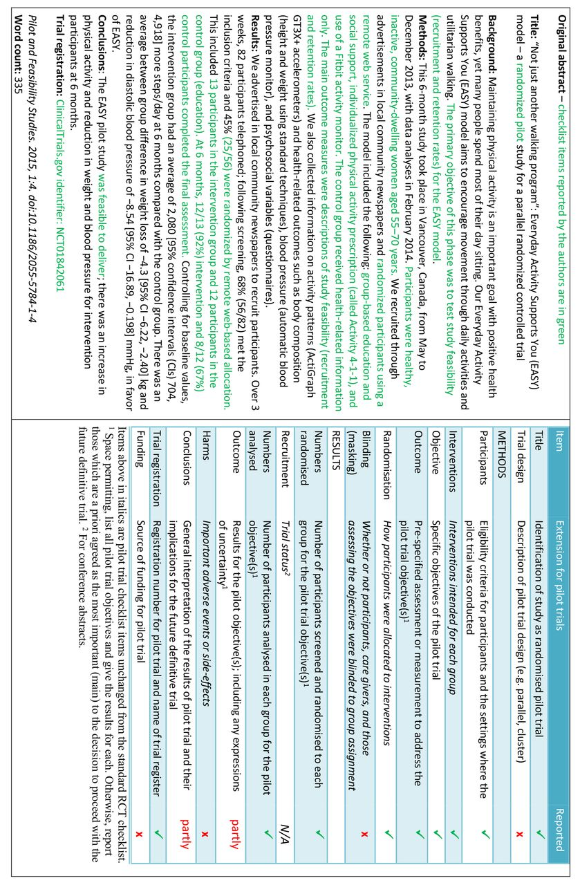 Consort 2010 statement extension to randomised pilot and fig 1 example of abstract for report of pilot trial21 shown alongside consort for abstracts extension for pilot randomised trials ccuart Gallery