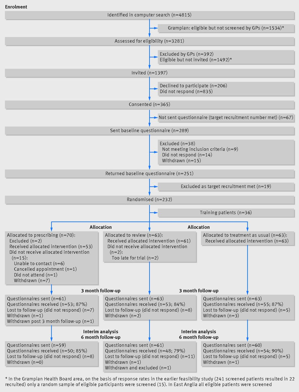 Consort 2010 Statement Extension To Randomised Pilot And Process Flow Diagram Word Fig 4 Of A Trial Pharmacist Led Management Chronic Pain In Primary Care Reproduced From Bruhn Et Al69