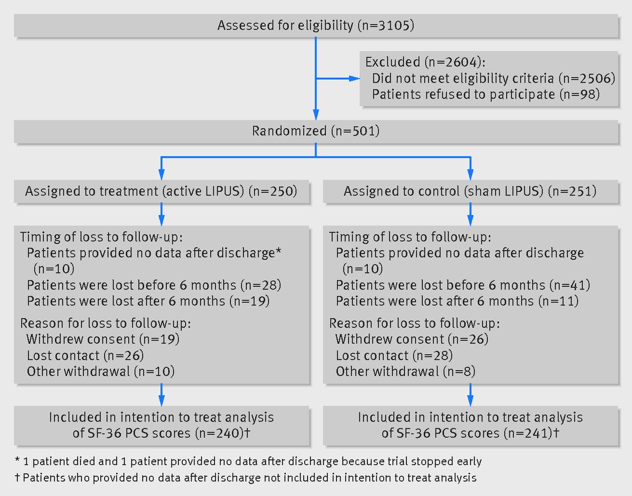 Re-evaluation of low intensity pulsed ultrasound in treatment of